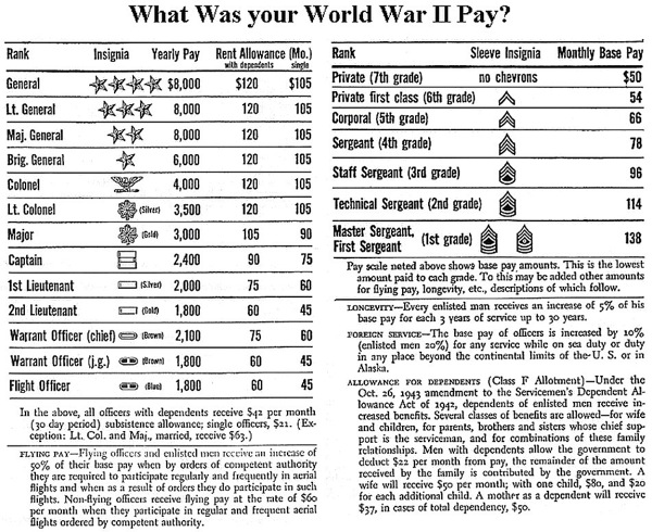 Wwii pay